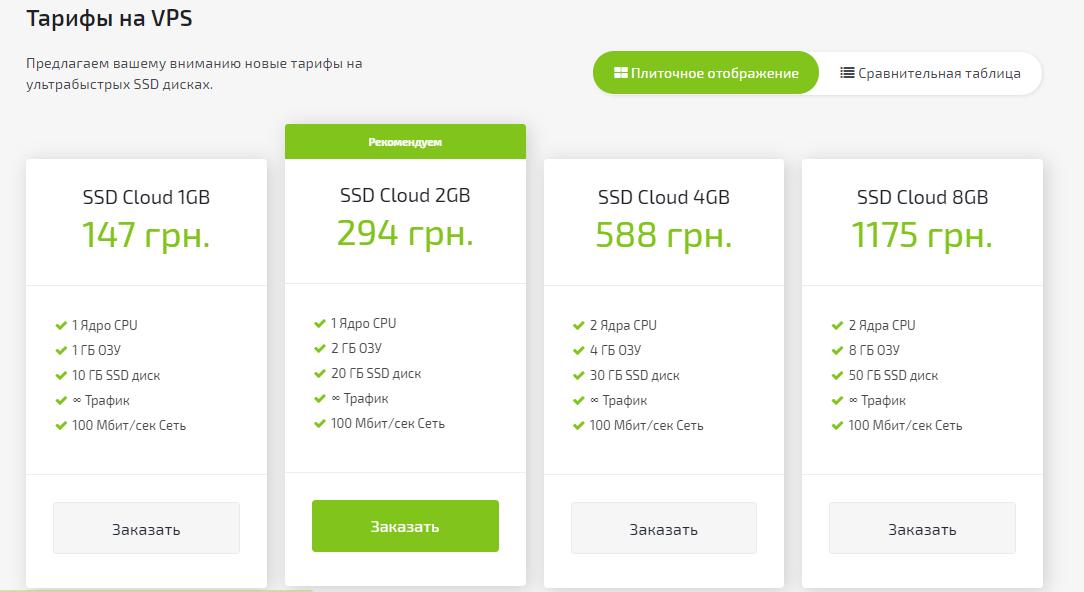 виртуальные сервера хостинга Fornex