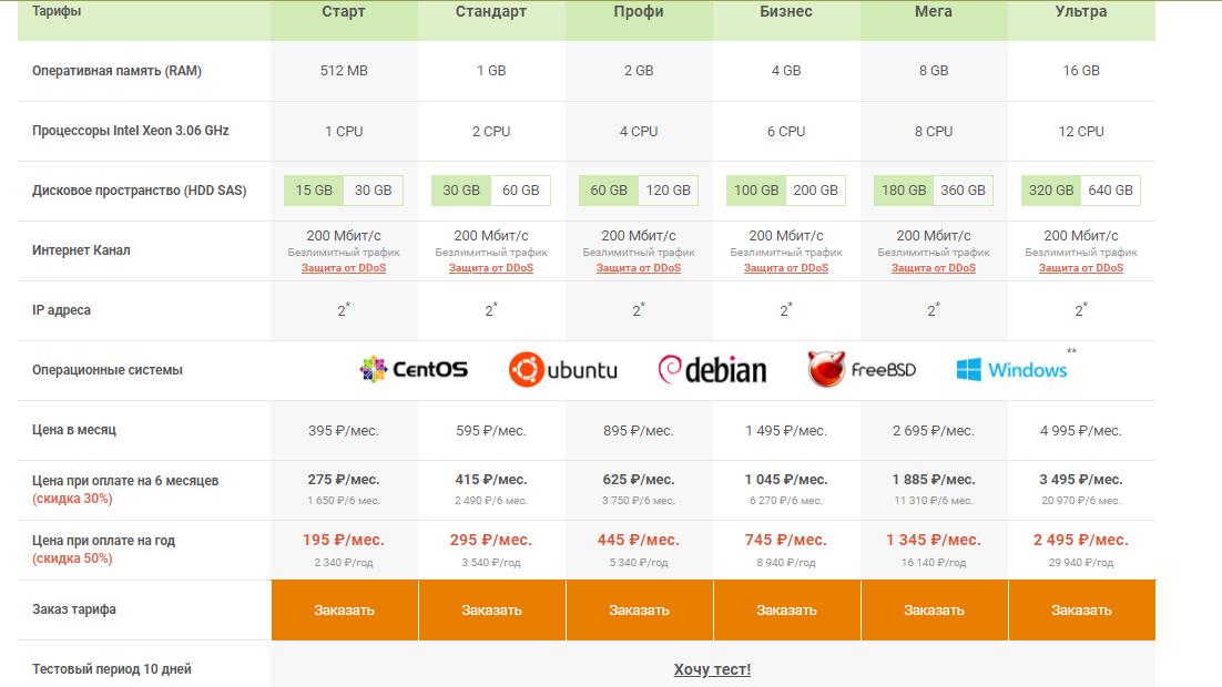 хостинг SmartApe и его виртуальные сервера